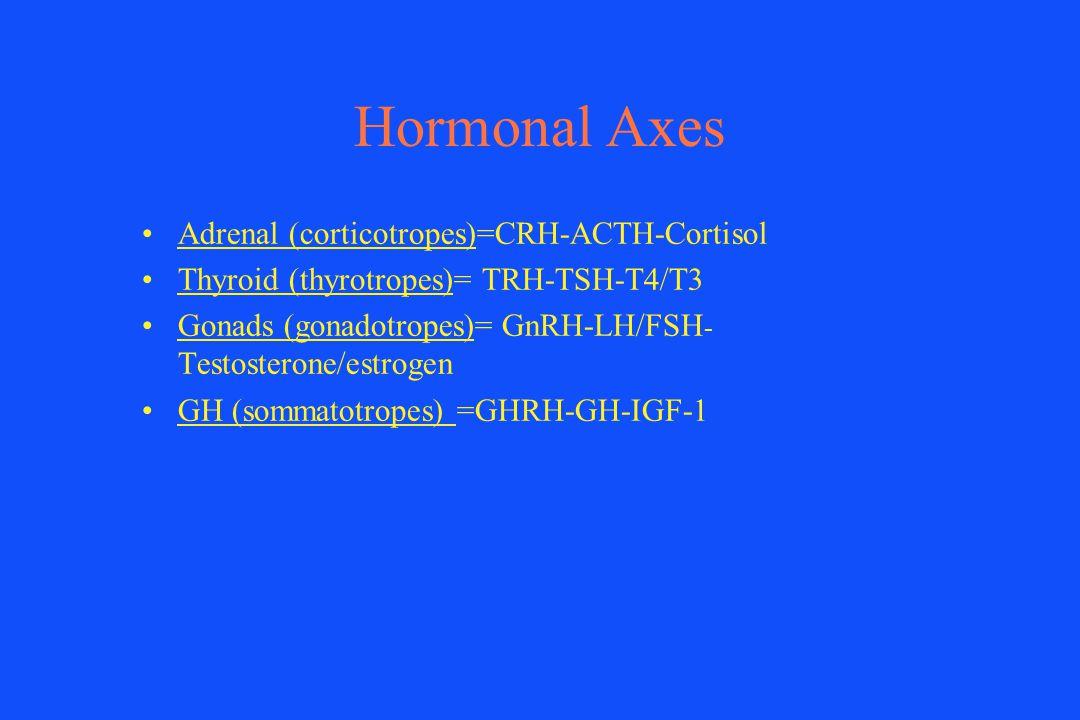 Hormonal Axes Adrenal (corticotropes)=CRH-ACTH-Cortisol Thyroid (thyrotropes)= TRH-TSH-T4/T3 Gonads (gonadotropes)= GnRH-LH/FSH - Testosterone/estroge