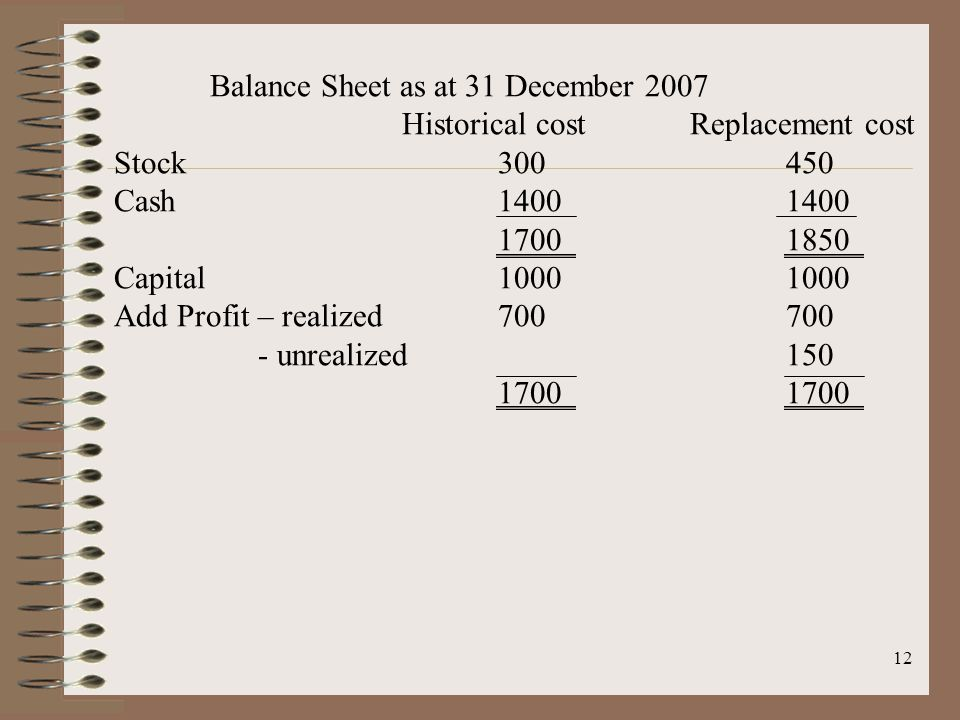 12 Balance Sheet as at 31 December 2007 Historical costReplacement cost Stock300450 Cash14001400 17001850 Capital10001000 Add Profit – realized700700