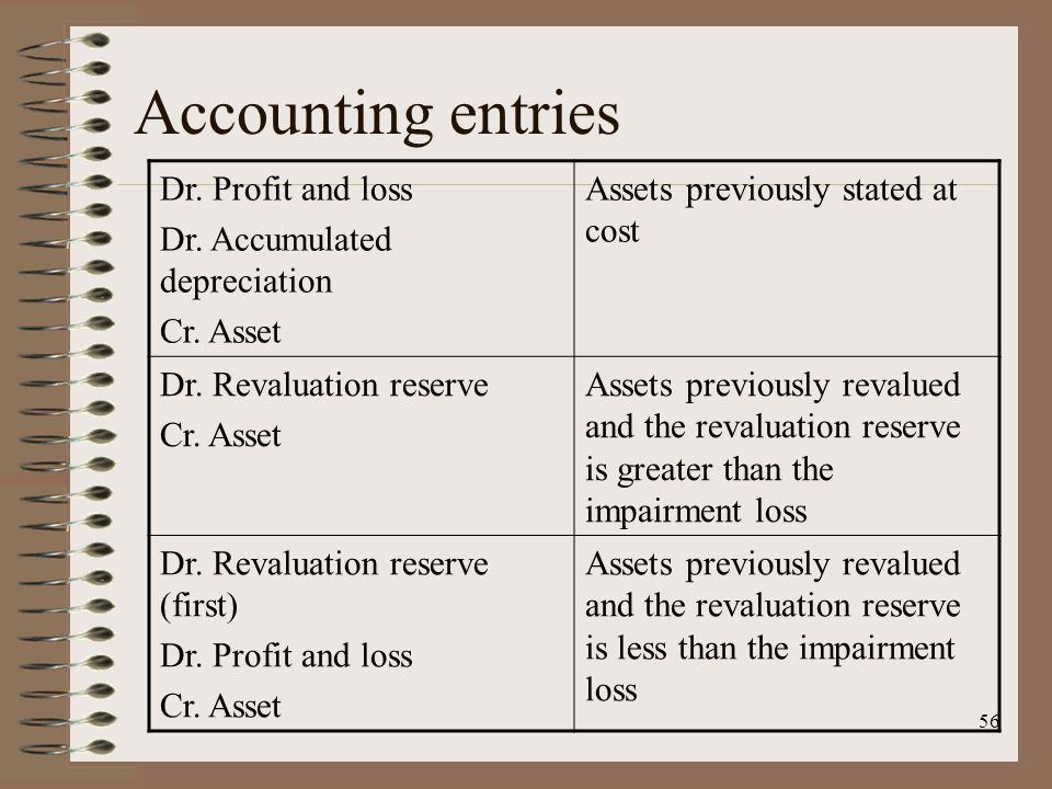 56 Accounting entries Dr. Profit and loss Dr. Accumulated depreciation Cr.