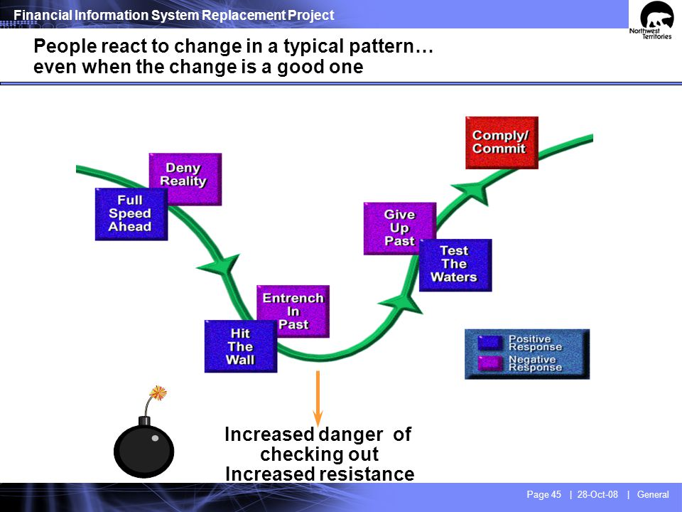 Financial Information System Replacement Project Page 45 | 28-Oct-08 | General People react to change in a typical pattern… even when the change is a