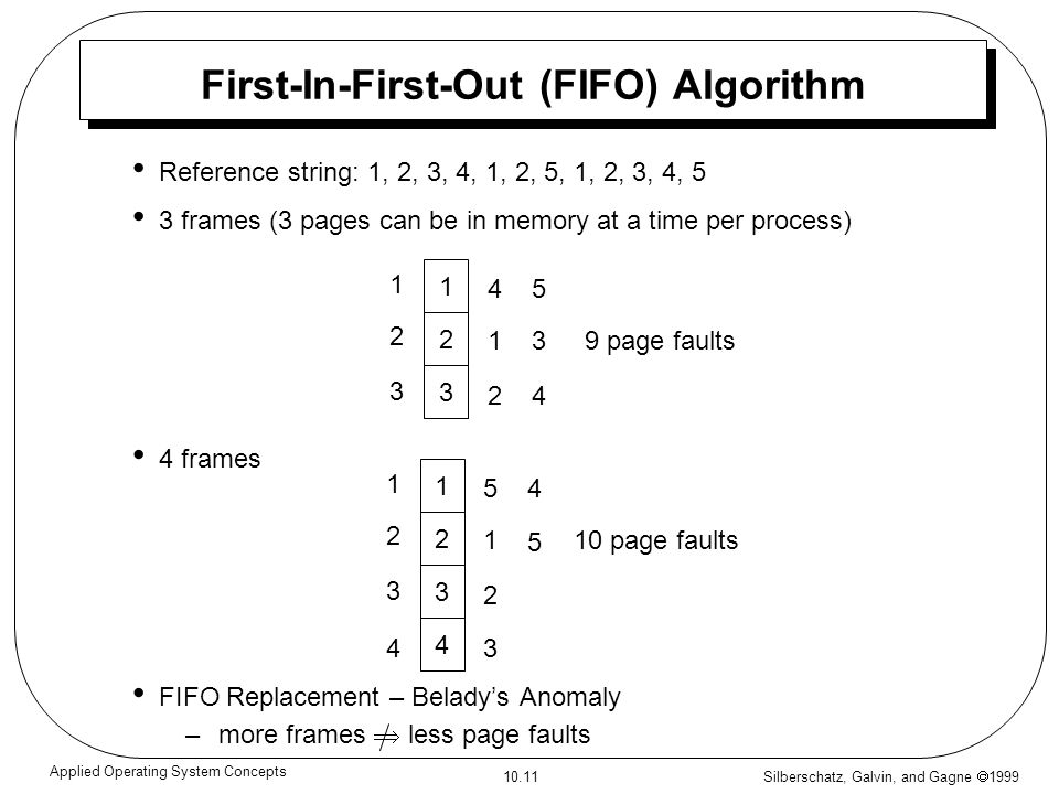 Silberschatz, Galvin, and Gagne 1999 10.11 Applied Operating System Concepts First-In-First-Out (FIFO) Algorithm Reference string: 1, 2, 3, 4, 1, 2, 5