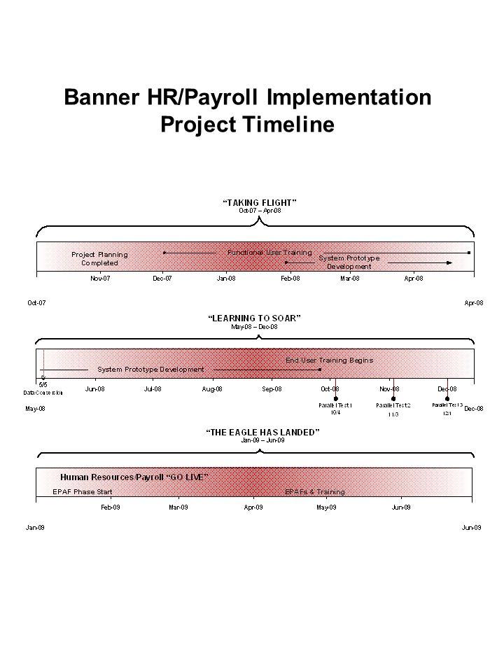 Banner HR/Payroll Implementation Project Timeline
