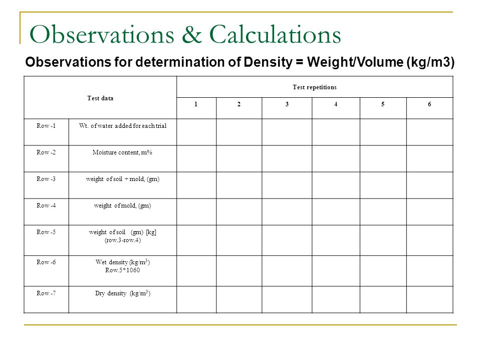 Observations & Calculations Observations for determination of Density = Weight/Volume (kg/m3) Test data Test repetitions 123456 Row -1Wt. of water add