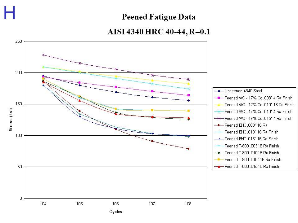 H Peened Fatigue Data AISI 4340 HRC 40-44, R=0.1