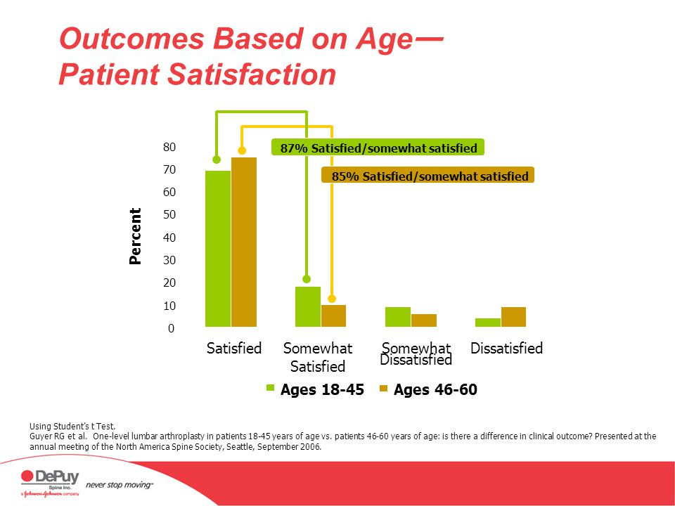 Outcomes Based on Age Patient Satisfaction Using Students t Test. Guyer RG et al. One-level lumbar arthroplasty in patients 18-45 years of age vs. pat