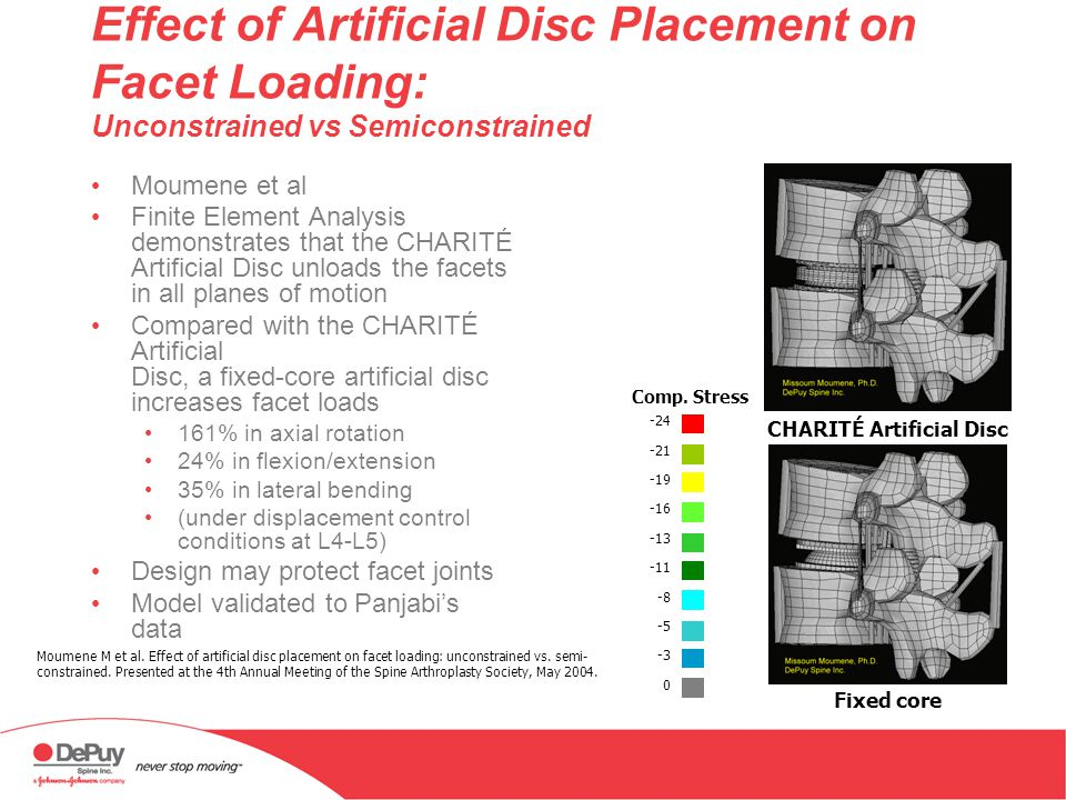 IDE Trial: Clinical Outcomes Based on Age Comparator groups ages 18-45 versus 46-60 No statistical difference in VAS, ODI, patient satisfaction, and ROM at 24 months Higher incidence of osteoporosis and osteopenia in older patients requires preoperative screening If older patients are otherwise indicated for total disc replacement, age alone up to age 60 should have no effect on their clinical outcome