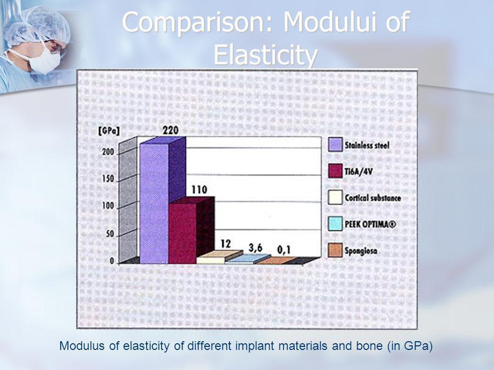 Comparison: Modului of Elasticity Modulus of elasticity of different implant materials and bone (in GPa)