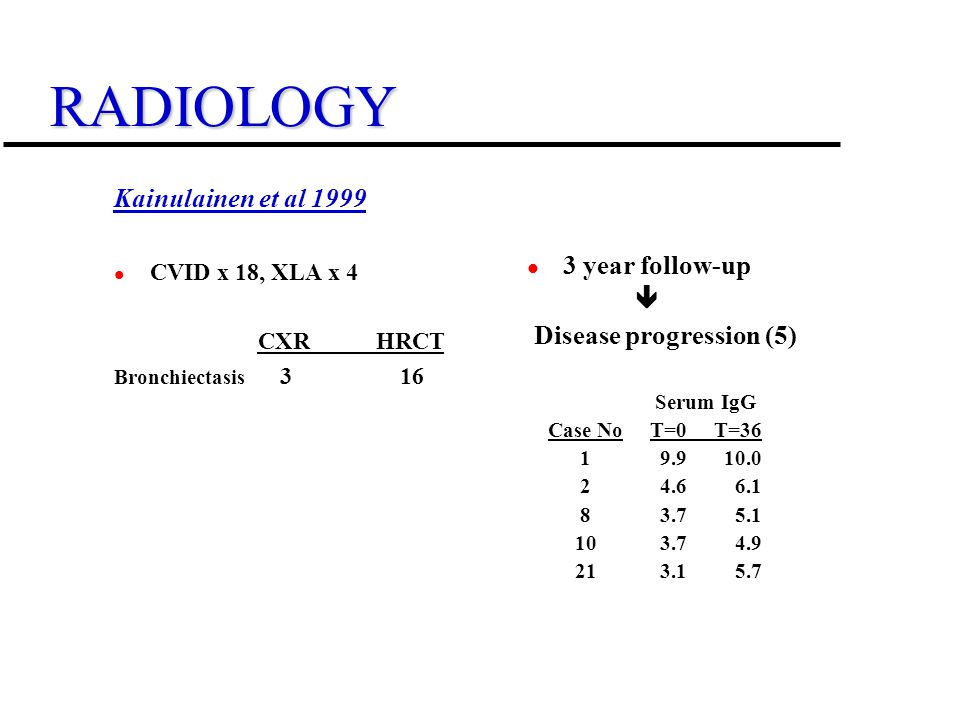 RADIOLOGY Kainulainen et al 1999 CVID x 18, XLA x 4 CXR HRCT Bronchiectasis 3 16 3 year follow-up Disease progression (5) Serum IgG Case No T=0 T=36 1