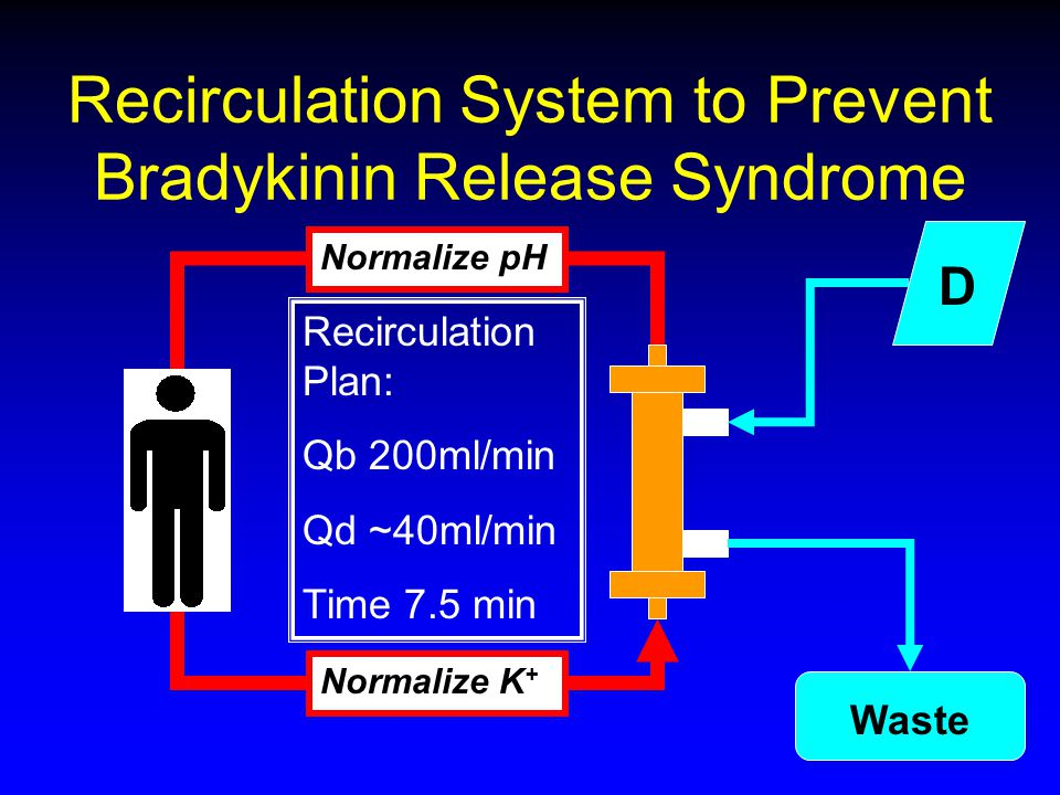 Recirculation System to Prevent Bradykinin Release Syndrome D Waste Recirculation Plan: Qb 200ml/min Qd ~40ml/min Time 7.5 min Normalize pH Normalize K +