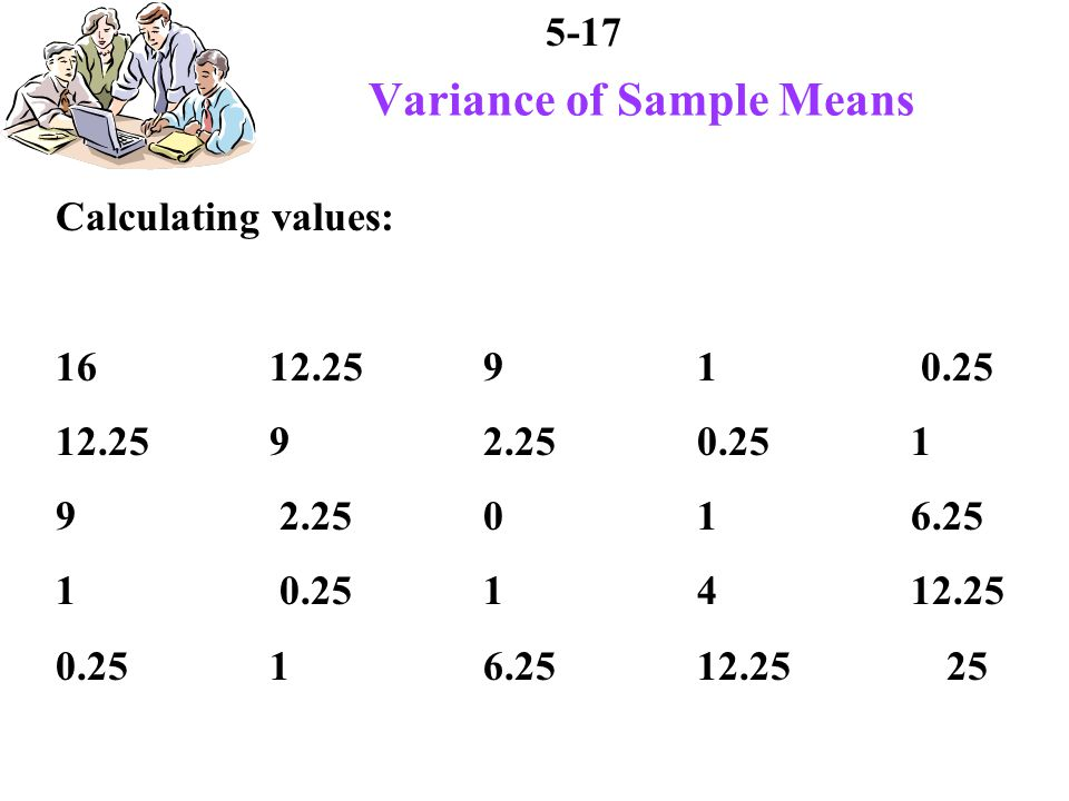 5-17 Variance of Sample Means Calculating values: 1612.2591 0.25 12.25 92.250.251 9 2.25 0 1 6.25 1 0.25 1 4 12.25 0.25 1 6.2512.25 25