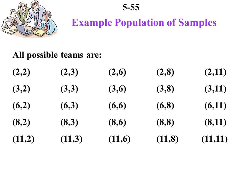 5-55 Example Population of Samples All possible teams are: (2,2)(2,3)(2,6)(2,8)(2,11) (3,2)(3,3)(3,6)(3,8)(3,11) (6,2)(6,3)(6,6)(6,8)(6,11) (8,2)(8,3)(8,6)(8,8)(8,11) (11,2)(11,3)(11,6)(11,8) (11,11)