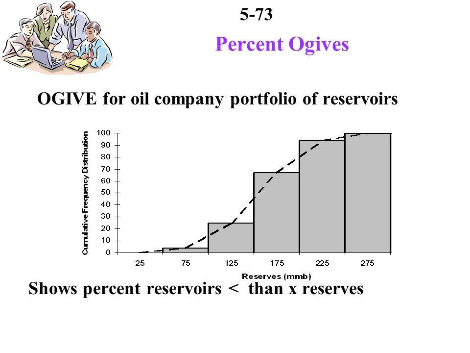 5-73 Percent Ogives OGIVE for oil company portfolio of reservoirs Shows percent reservoirs < than x reserves