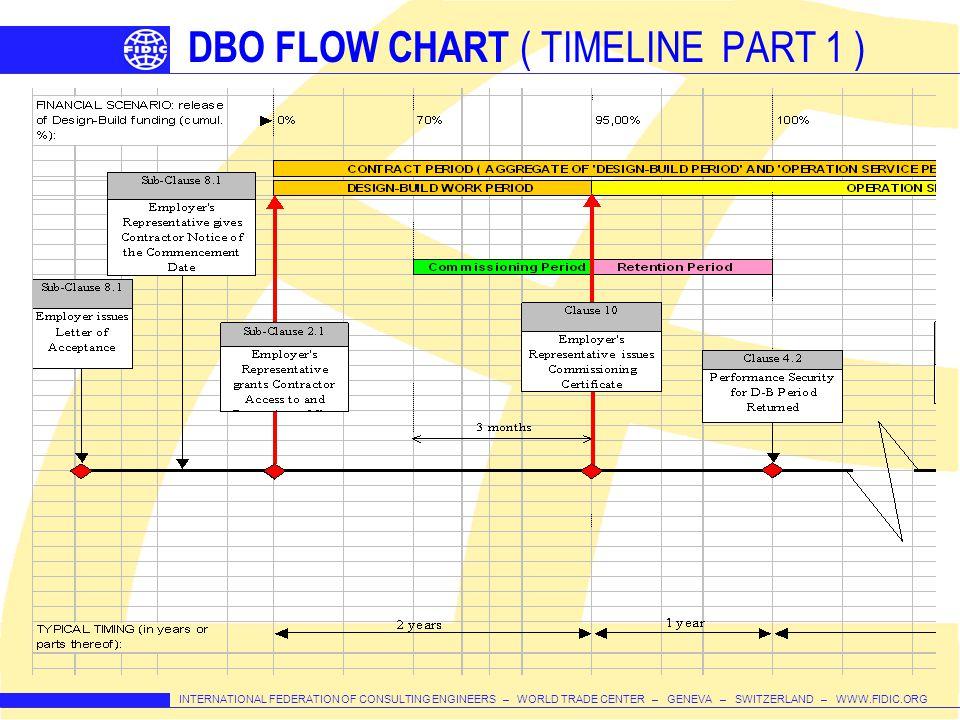 INTERNATIONAL FEDERATION OF CONSULTING ENGINEERS – WORLD TRADE CENTER – GENEVA – SWITZERLAND – WWW.FIDIC.ORG DBO FLOW CHART ( TIMELINE PART 1 )