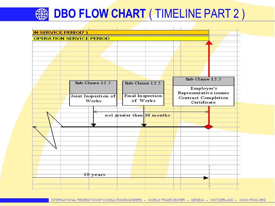 INTERNATIONAL FEDERATION OF CONSULTING ENGINEERS – WORLD TRADE CENTER – GENEVA – SWITZERLAND – WWW.FIDIC.ORG DBO FLOW CHART ( TIMELINE PART 2 )