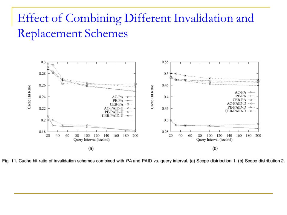 Effect of Combining Different Invalidation and Replacement Schemes