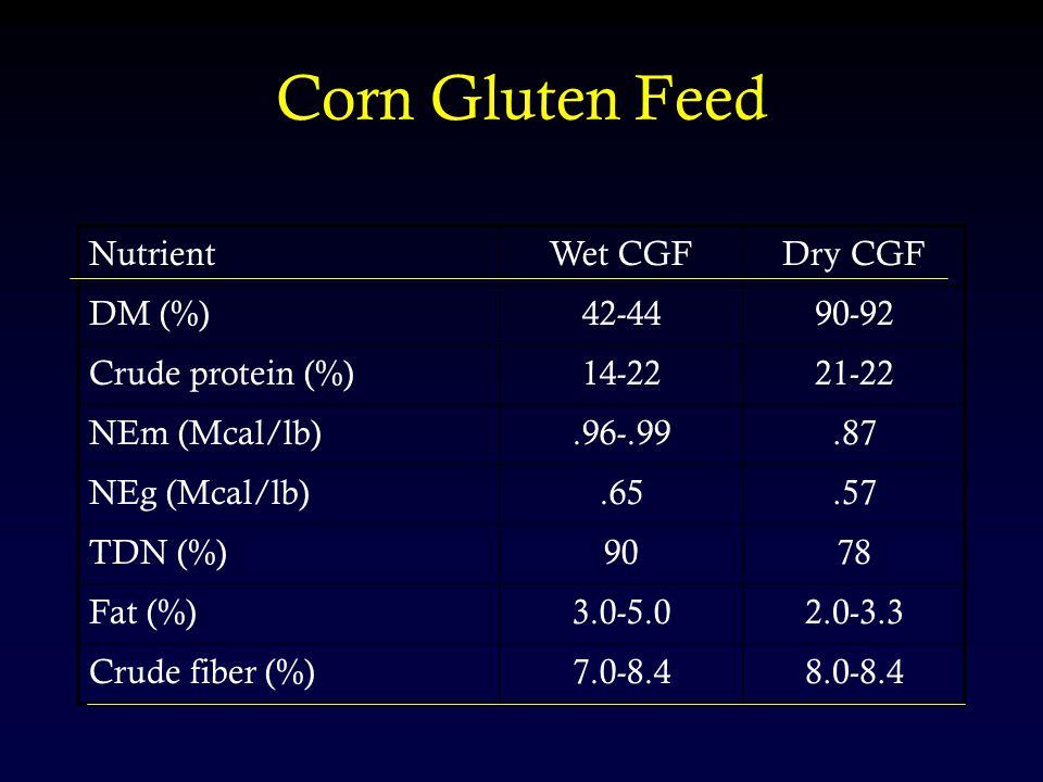 Corn Gluten Feed NutrientWet CGFDry CGF DM (%)42-4490-92 Crude protein (%)14-2221-22 NEm (Mcal/lb).96-.99.87 NEg (Mcal/lb).65.57 TDN (%)9078 Fat (%)3.0-5.02.0-3.3 Crude fiber (%)7.0-8.48.0-8.4