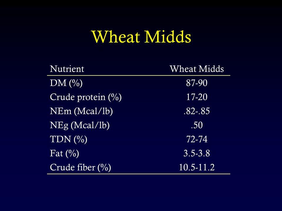 NutrientWheat Midds DM (%)87-90 Crude protein (%)17-20 NEm (Mcal/lb).82-.85 NEg (Mcal/lb).50 TDN (%)72-74 Fat (%)3.5-3.8 Crude fiber (%)10.5-11.2