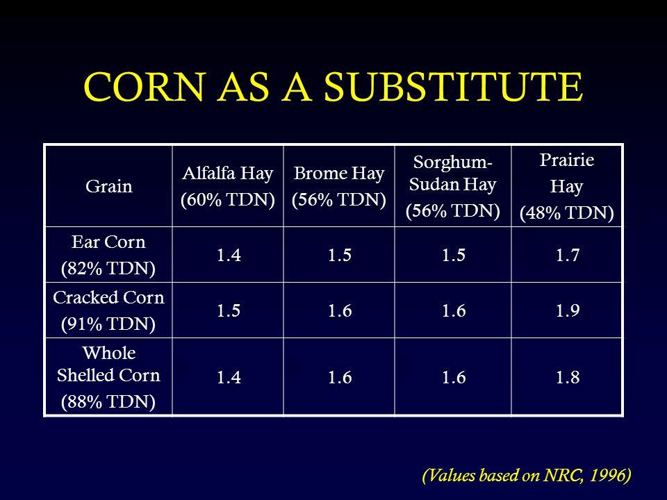 Grain Alfalfa Hay (60% TDN) Brome Hay (56% TDN) Sorghum- Sudan Hay (56% TDN) Prairie Hay (48% TDN) Ear Corn (82% TDN) 1.41.5 1.7 Cracked Corn (91% TDN) 1.51.6 1.9 Whole Shelled Corn (88% TDN) 1.41.6 1.8 (Values based on NRC, 1996) CORN AS A SUBSTITUTE