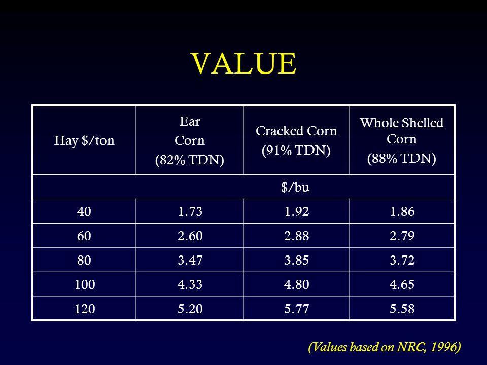 VALUE Hay $/ton Ear Corn (82% TDN) Cracked Corn (91% TDN) Whole Shelled Corn (88% TDN) $/bu 401.731.921.86 602.602.882.79 803.473.853.72 1004.334.804.65 1205.205.775.58 (Values based on NRC, 1996)