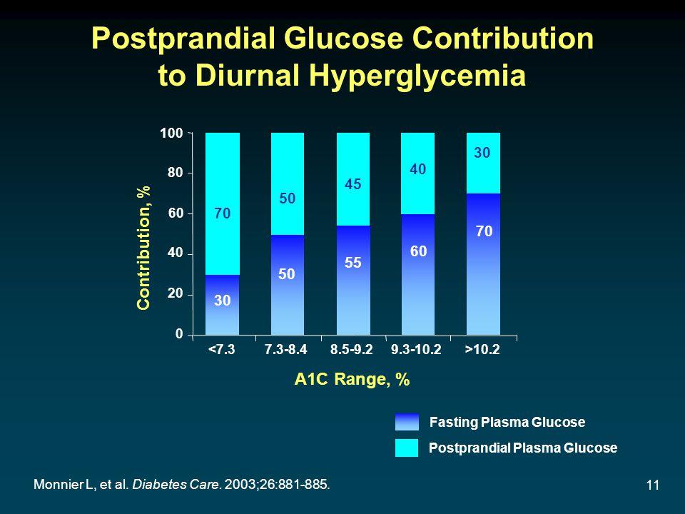 11 Monnier L, et al. Diabetes Care. 2003;26:881-885. 70 Postprandial Glucose Contribution to Diurnal Hyperglycemia Contribution, % A1C Range, % 0 20 4
