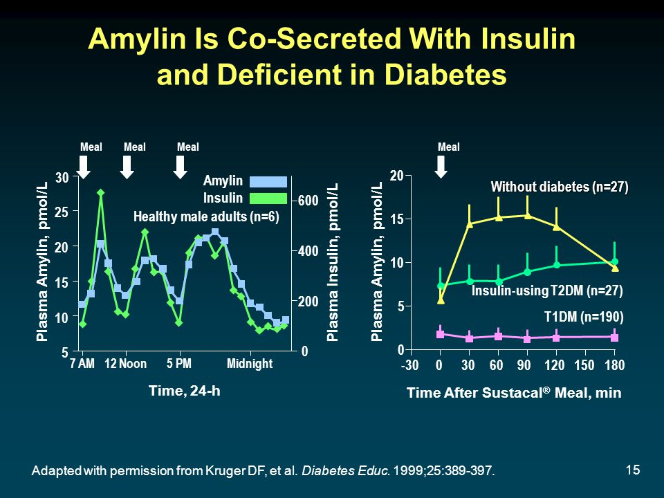 15 Time After Sustacal ® Meal, min 0 5 10 15 20 -300306090120150180 Plasma Amylin, pmol/L Meal T1DM (n=190) Insulin-using T2DM (n=27) Without diabetes (n=27) Amylin Is Co-Secreted With Insulin and Deficient in Diabetes Plasma Insulin, pmol/L 30 25 20 15 10 5 Time, 24-h 600 400 200 0 Meal Amylin Insulin Plasma Amylin, pmol/L Healthy male adults (n=6) Adapted with permission from Kruger DF, et al.