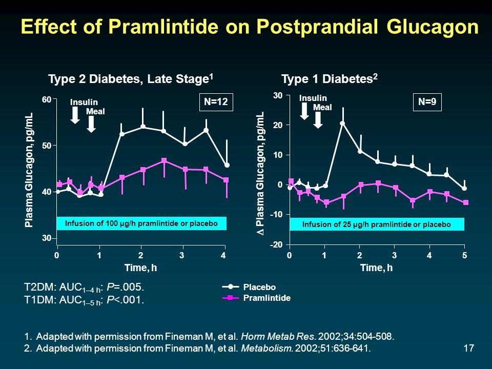 17 Effect of Pramlintide on Postprandial Glucagon Type 1 Diabetes 2 Time, h Placebo Pramlintide Infusion of 25 µg/h pramlintide or placebo -20 0 10 20 30 -10 Insulin Meal 023451 Type 2 Diabetes, Late Stage 1 Time, h Plasma Glucagon, pg/mL Insulin Meal 60 40 30 50 Infusion of 100 µg/h pramlintide or placebo 0 1234 Plasma Glucagon, pg/mL T2DM: AUC 1–4 h : P=.005.