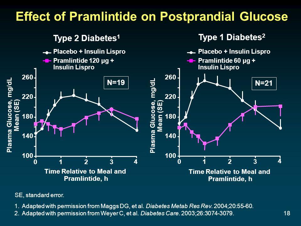 18 Effect of Pramlintide on Postprandial Glucose Type 2 Diabetes 1 Type 1 Diabetes 2 1.Adapted with permission from Maggs DG, et al. Diabetes Metab Re