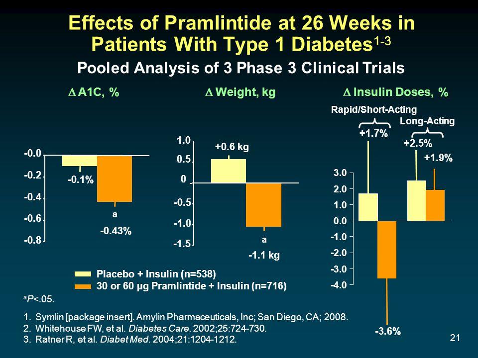 21 Effects of Pramlintide at 26 Weeks in Patients With Type 1 Diabetes 1-3 1.Symlin [package insert].