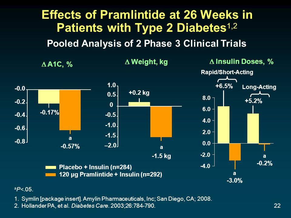 22 Effects of Pramlintide at 26 Weeks in Patients with Type 2 Diabetes 1,2 Placebo + Insulin (n=284) 120 µg Pramlintide + Insulin (n=292) 1.Symlin [package insert].