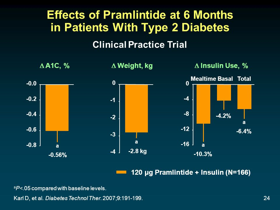 24 Effects of Pramlintide at 6 Months in Patients With Type 2 Diabetes a P<.05 compared with baseline levels. -0.56% a -0.8 -0.6 -0.4 -0.2 -0.0 A1C, %