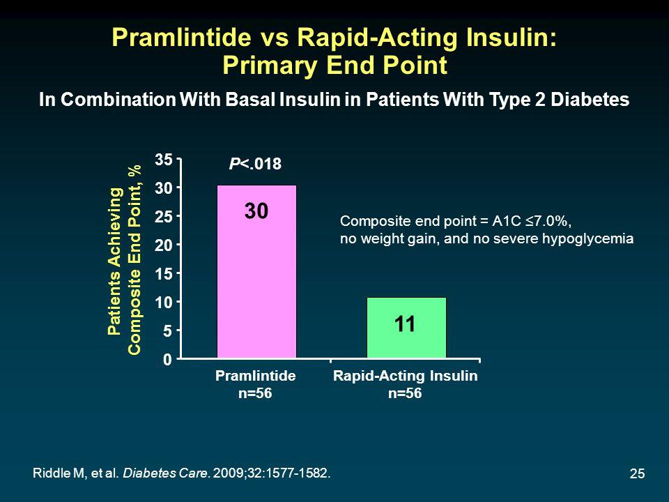 25 Pramlintide vs Rapid-Acting Insulin: Primary End Point Riddle M, et al. Diabetes Care. 2009;32:1577-1582. P<.018 Pramlintide n=56 Rapid-Acting Insu