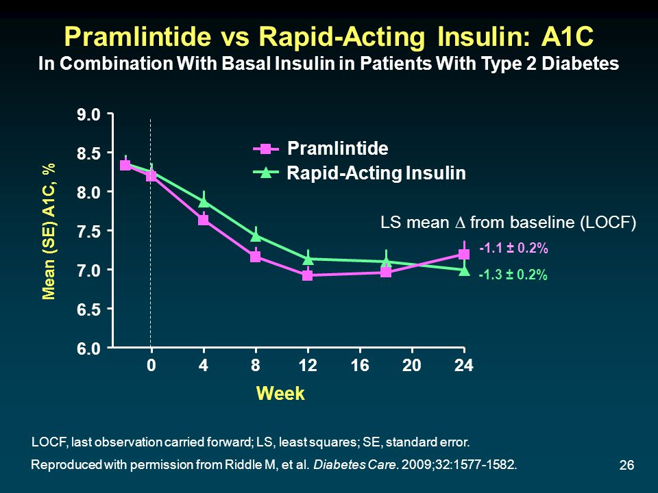 26 Reproduced with permission from Riddle M, et al. Diabetes Care. 2009;32:1577-1582. 04812162024 6.0 6.5 7.0 7.5 8.0 8.5 9.0 Pramlintide Rapid-Acting