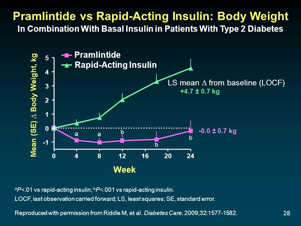 28 a P<.01 vs rapid-acting insulin; b P<.001 vs rapid-acting insulin. LOCF, last observation carried forward; LS, least squares; SE, standard error. R