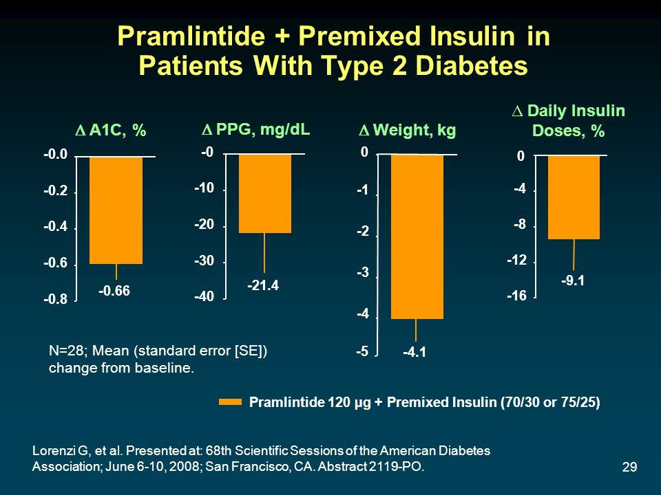 29 N=28; Mean (standard error [SE]) change from baseline. Pramlintide + Premixed Insulin in Patients With Type 2 Diabetes -4 -3 -2 -1 -5 -0.66 -4.1 -9