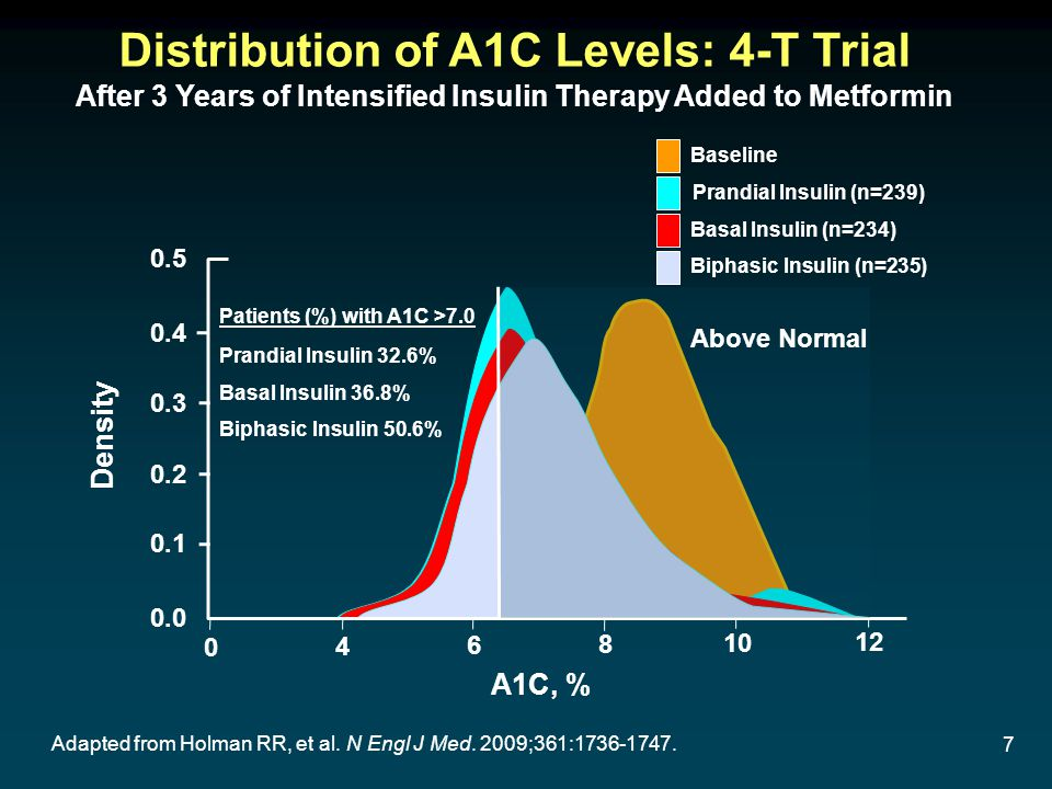 7 Distribution of A1C Levels: 4-T Trial After 3 Years of Intensified Insulin Therapy Added to Metformin Adapted from Holman RR, et al.