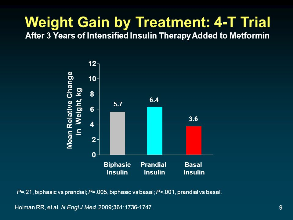 9 Holman RR, et al. N Engl J Med. 2009;361:1736-1747. Weight Gain by Treatment: 4-T Trial After 3 Years of Intensified Insulin Therapy Added to Metfor