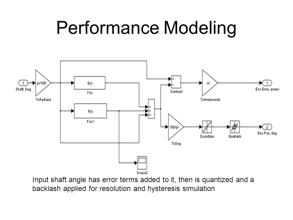 Performance Modeling Input shaft angle has error terms added to it, then is quantized and a backlash applied for resolution and hysteresis simulation