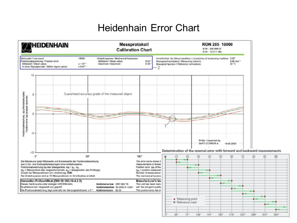 Heidenhain Error Chart