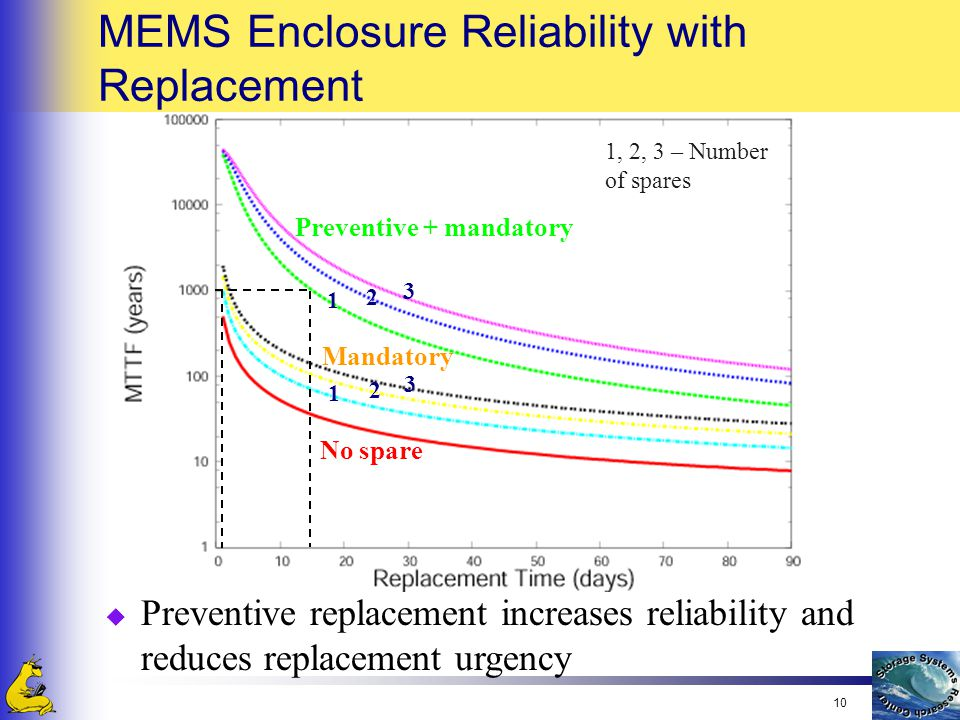 10 MEMS Enclosure Reliability with Replacement u Preventive replacement increases reliability and reduces replacement urgency No spare Preventive + mandatory Mandatory 2 1 3 3 1 2 1, 2, 3 – Number of spares