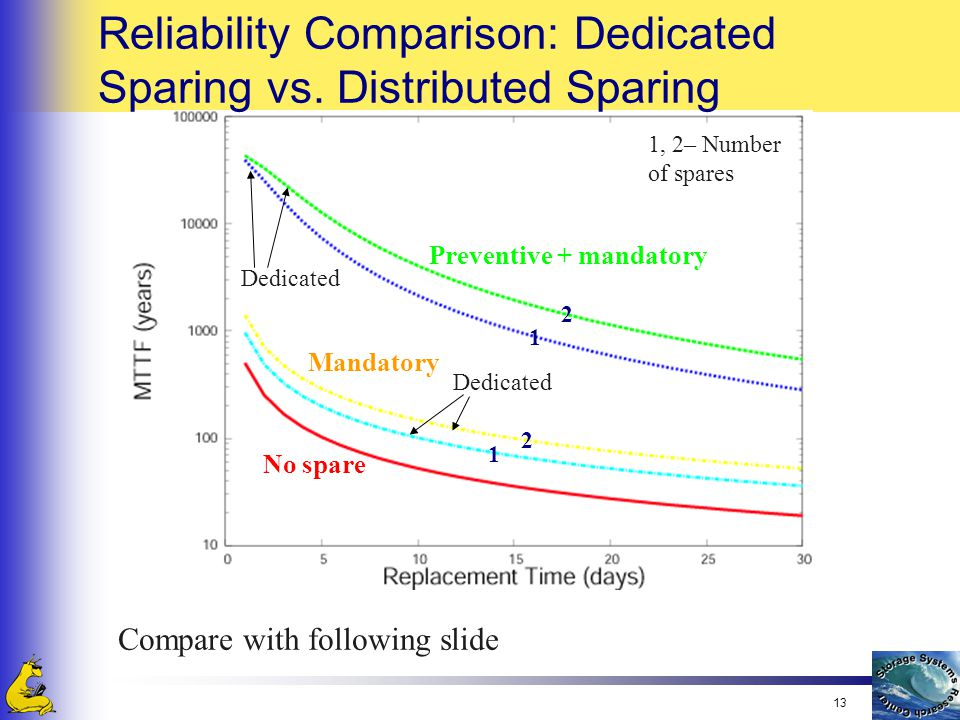 13 Reliability Comparison: Dedicated Sparing vs. Distributed Sparing No spare Preventive + mandatory Mandatory Dedicated 1 2 2 1 1, 2– Number of spare