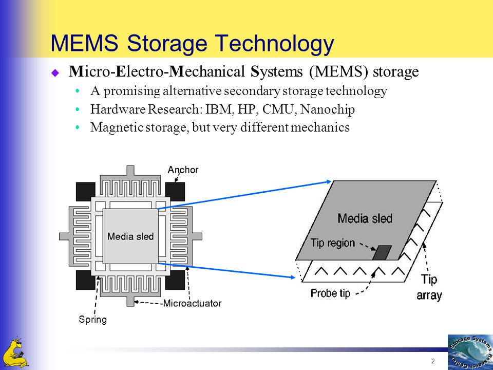 2 MEMS Storage Technology u Micro-Electro-Mechanical Systems (MEMS) storage A promising alternative secondary storage technology Hardware Research: IBM, HP, CMU, Nanochip Magnetic storage, but very different mechanics Spring