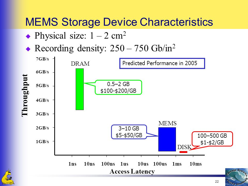 22 MEMS Storage Device Characteristics u Physical size: 1 – 2 cm 2 u Recording density: 250 – 750 Gb/in 2 7GB/s 1ns10ns100ns1us10us100us1ms10ms 1GB/s 2GB/s 3GB/s 4GB/s 5GB/s 6GB/s Throughput DRAM DISK MEMS Predicted Performance in 2005 Access Latency 0.5–2 GB $100-$200/GB 3–10 GB $5-$50/GB 100–500 GB $1-$2/GB