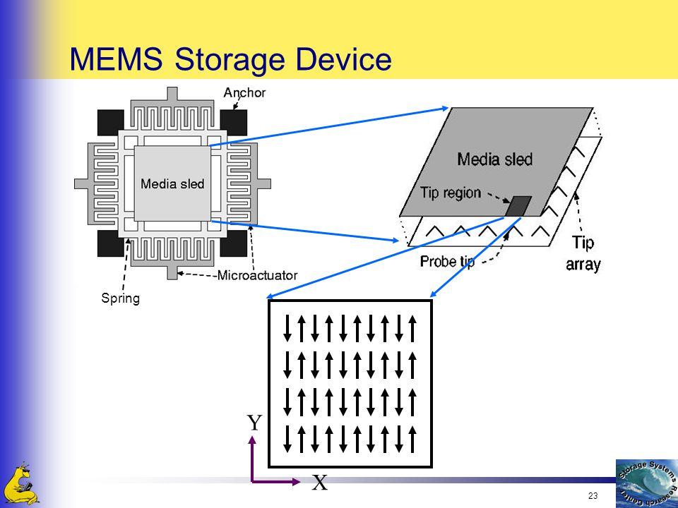 23 MEMS Storage Device Spring X Y