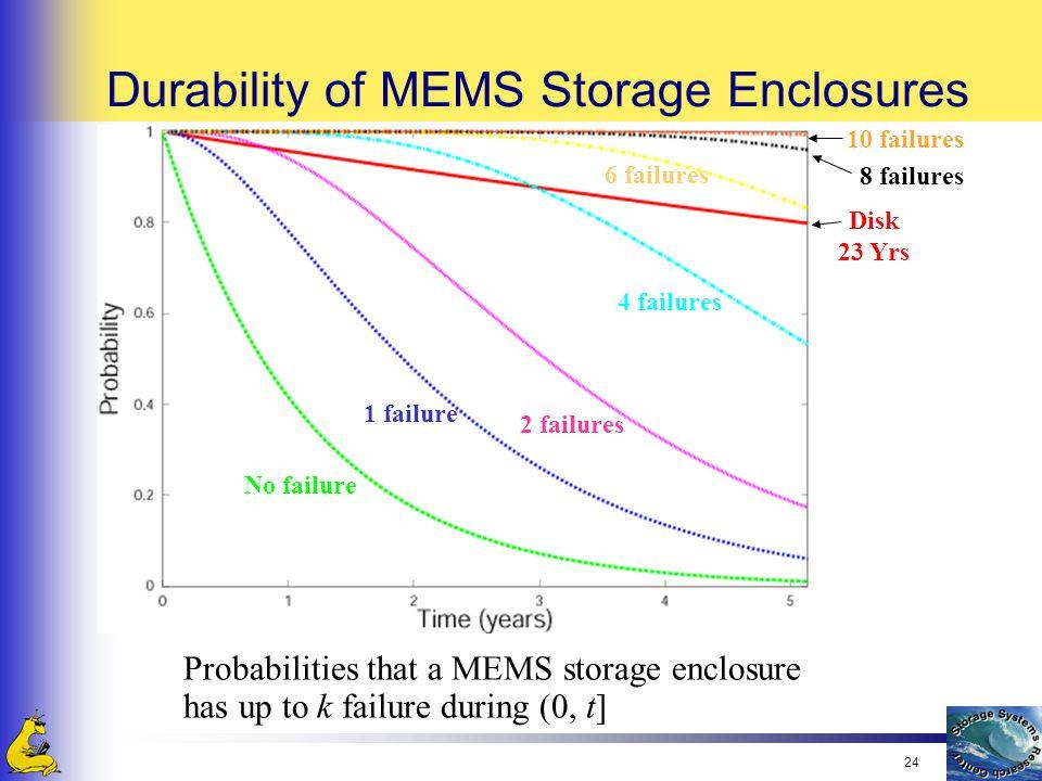 24 Durability of MEMS Storage Enclosures Probabilities that a MEMS storage enclosure has up to k failure during (0, t] 2 failures 4 failures 6 failure