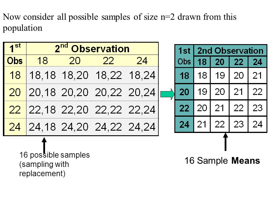 Now consider all possible samples of size n=2 drawn from this population 16 possible samples (sampling with replacement) 16 Sample Means