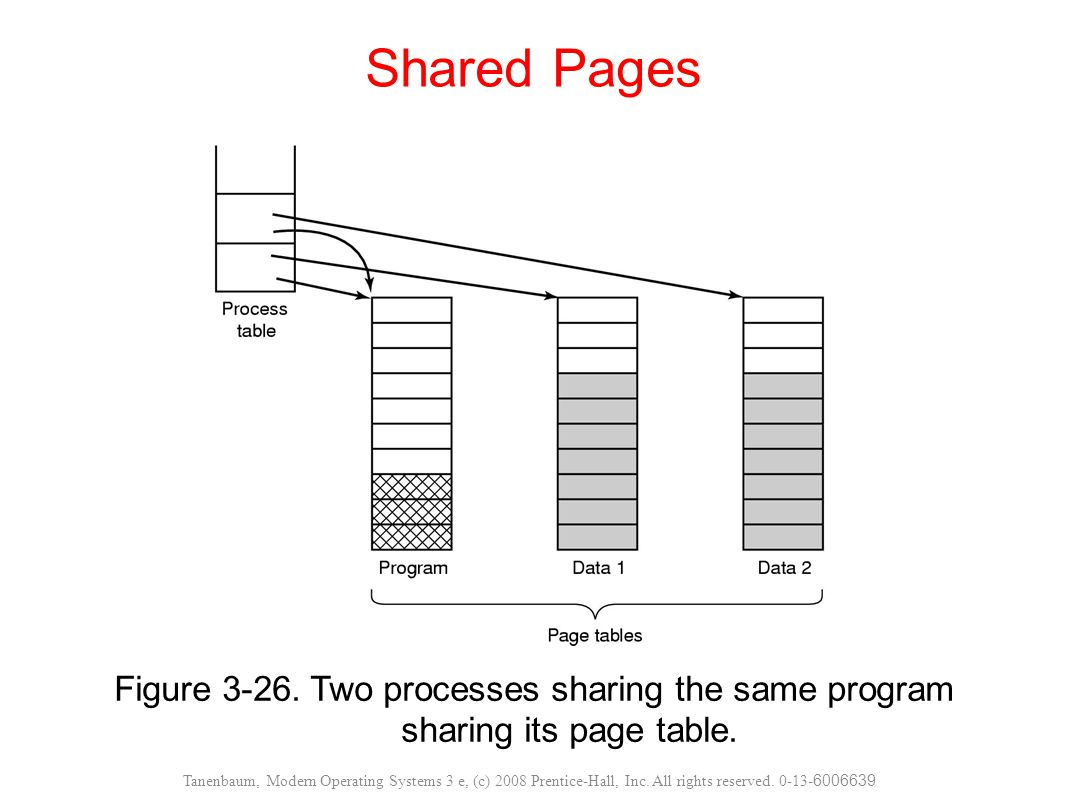 Figure 3-26. Two processes sharing the same program sharing its page table. Shared Pages Tanenbaum, Modern Operating Systems 3 e, (c) 2008 Prentice-Ha