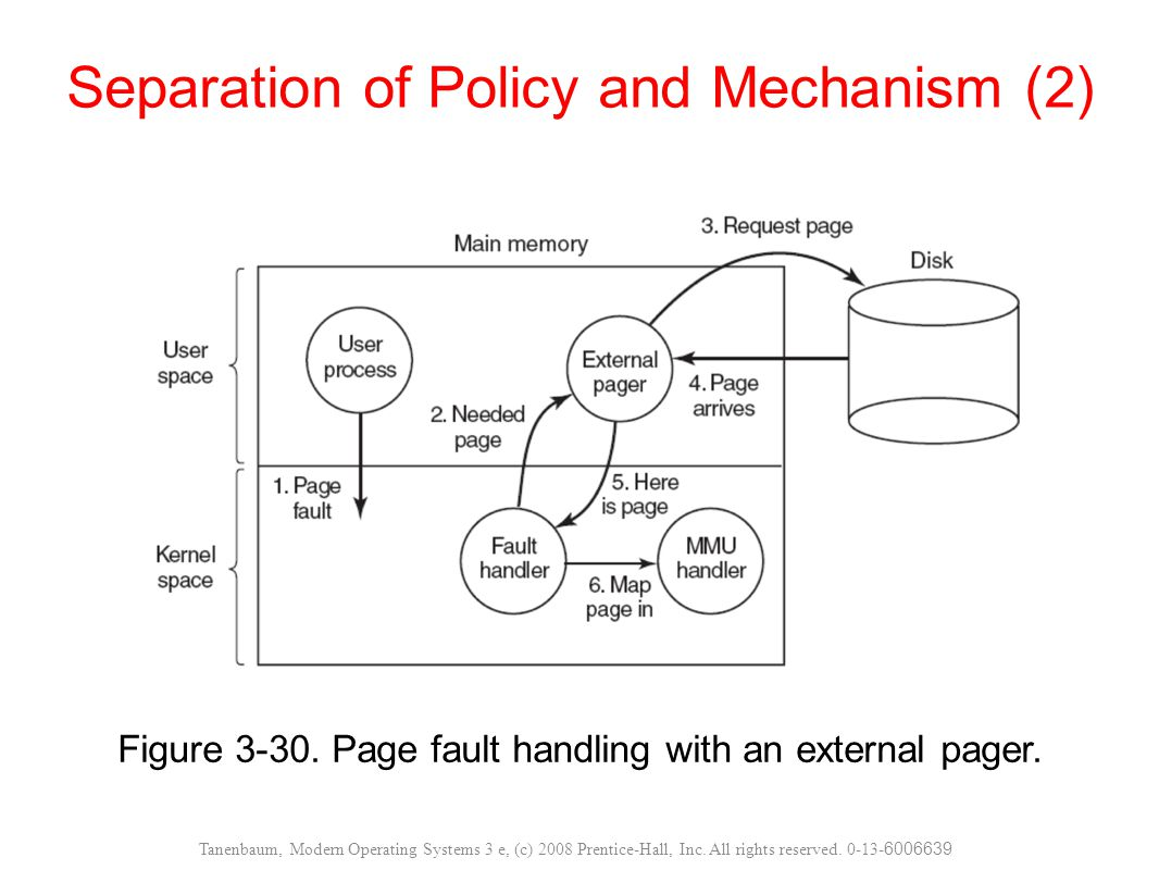 Figure 3-30. Page fault handling with an external pager. Separation of Policy and Mechanism (2) Tanenbaum, Modern Operating Systems 3 e, (c) 2008 Pren