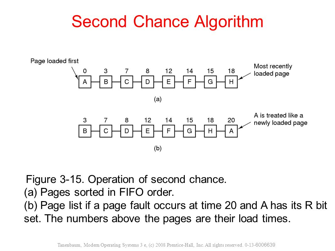 Figure 3-15. Operation of second chance. (a) Pages sorted in FIFO order. (b) Page list if a page fault occurs at time 20 and A has its R bit set. The