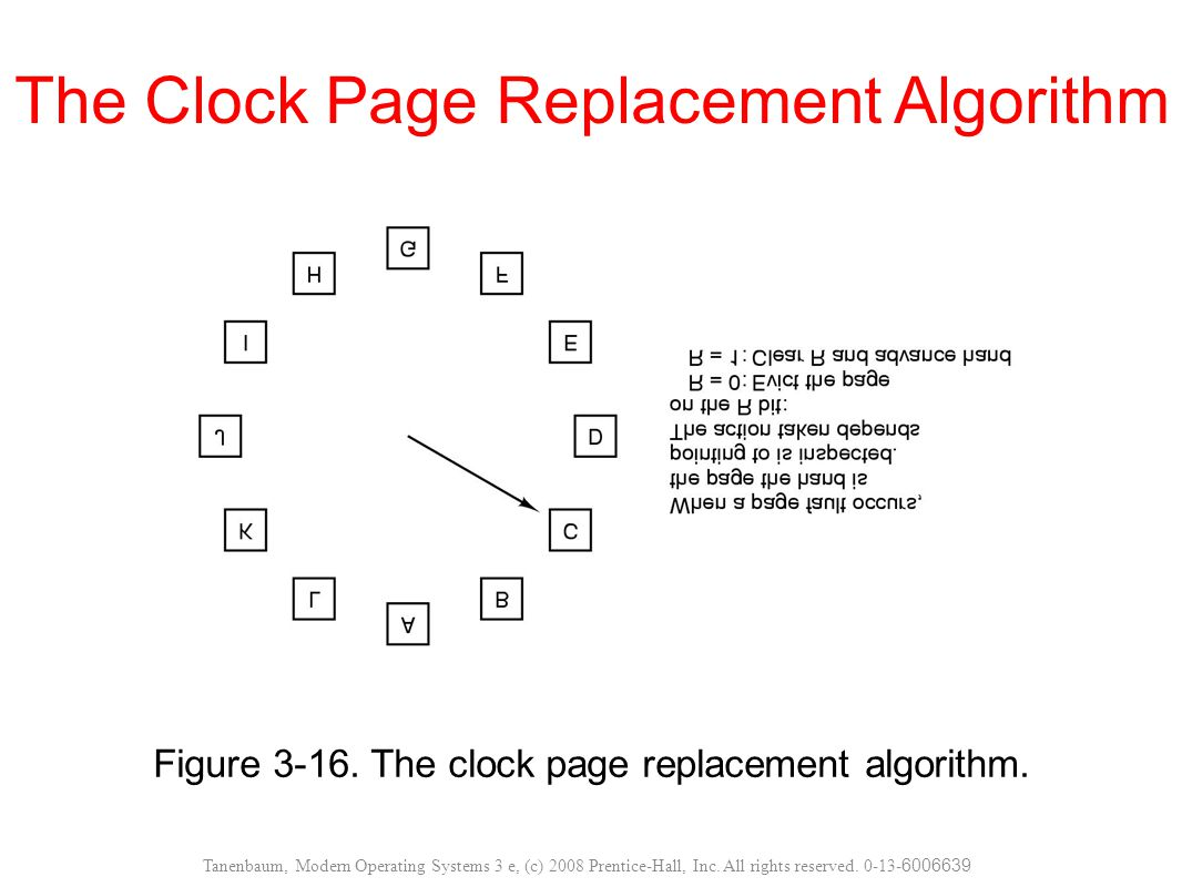 Figure 3-16. The clock page replacement algorithm. The Clock Page Replacement Algorithm Tanenbaum, Modern Operating Systems 3 e, (c) 2008 Prentice-Hal