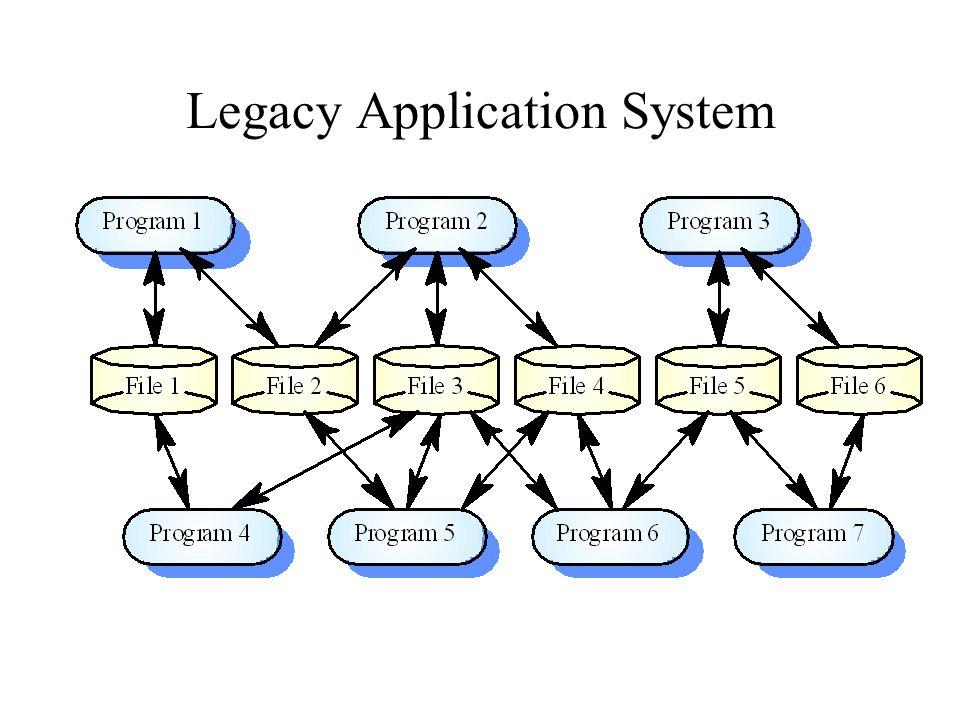 Legacy Application System